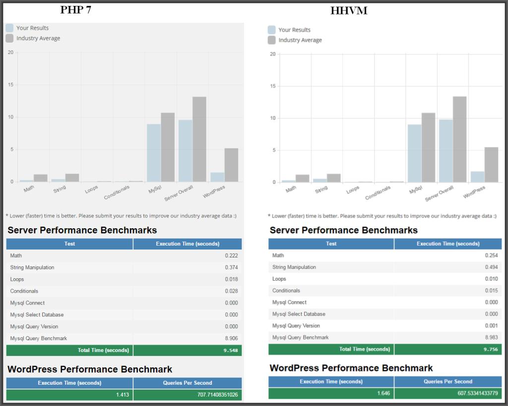 WP-performance-test-hhvm-v-php7