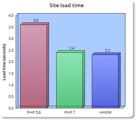hhvm-php7-php5.6-load-time-bar