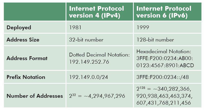 internet protocol version 4 ipv4 security essay There are many articles about ip v 4 and ip v 6 internet protocol and mostly of  articles describes ipv6 more secure internet protocol.