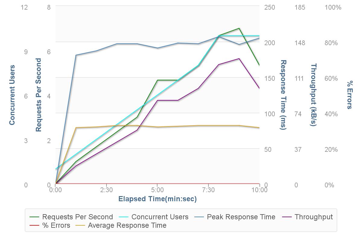 HHVM vs PHP 7 performance benchmark - WordPress, Nginx