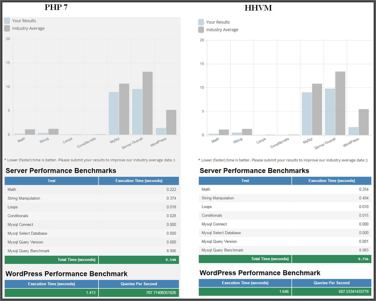 HHVM vs PHP 7 performance benchmark - WordPress, Nginx - WPOven Blog