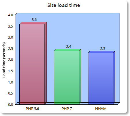 hhvm-php7-php5.6-load-time-bar