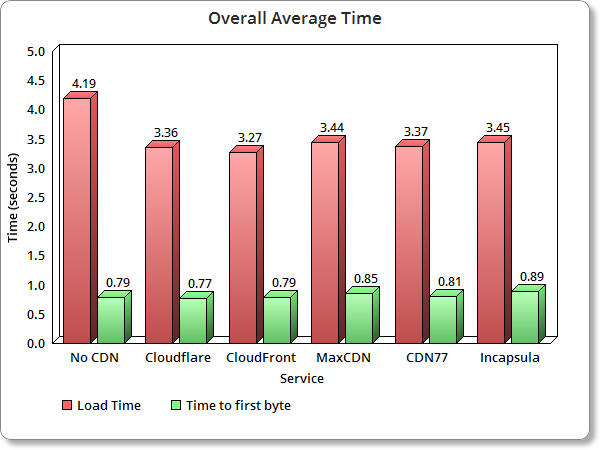 Top WordPress CDN Avg Load time for all locations