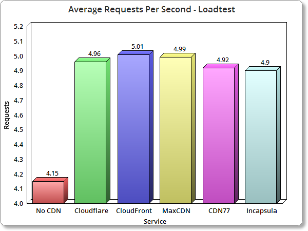 Top WordPress CDN Avg requsets per second