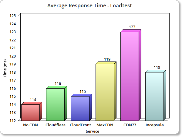 Top WordPress CDN Avg Response time
