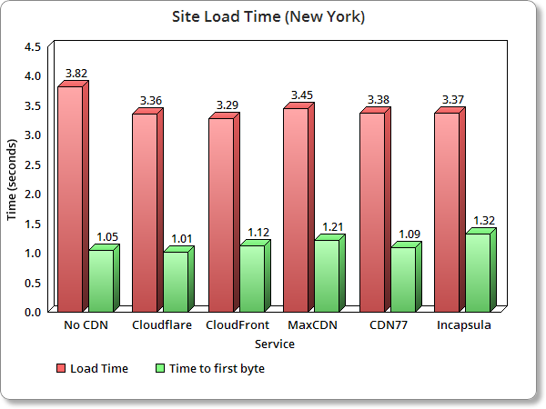 Top WordPress CDN load time new york
