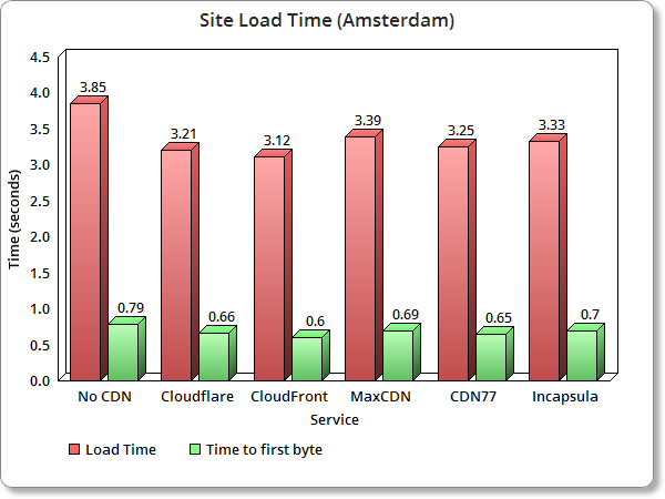 Top WordPress CDN Load time amsterdam