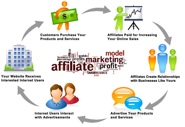 monetize WordPress affiliates