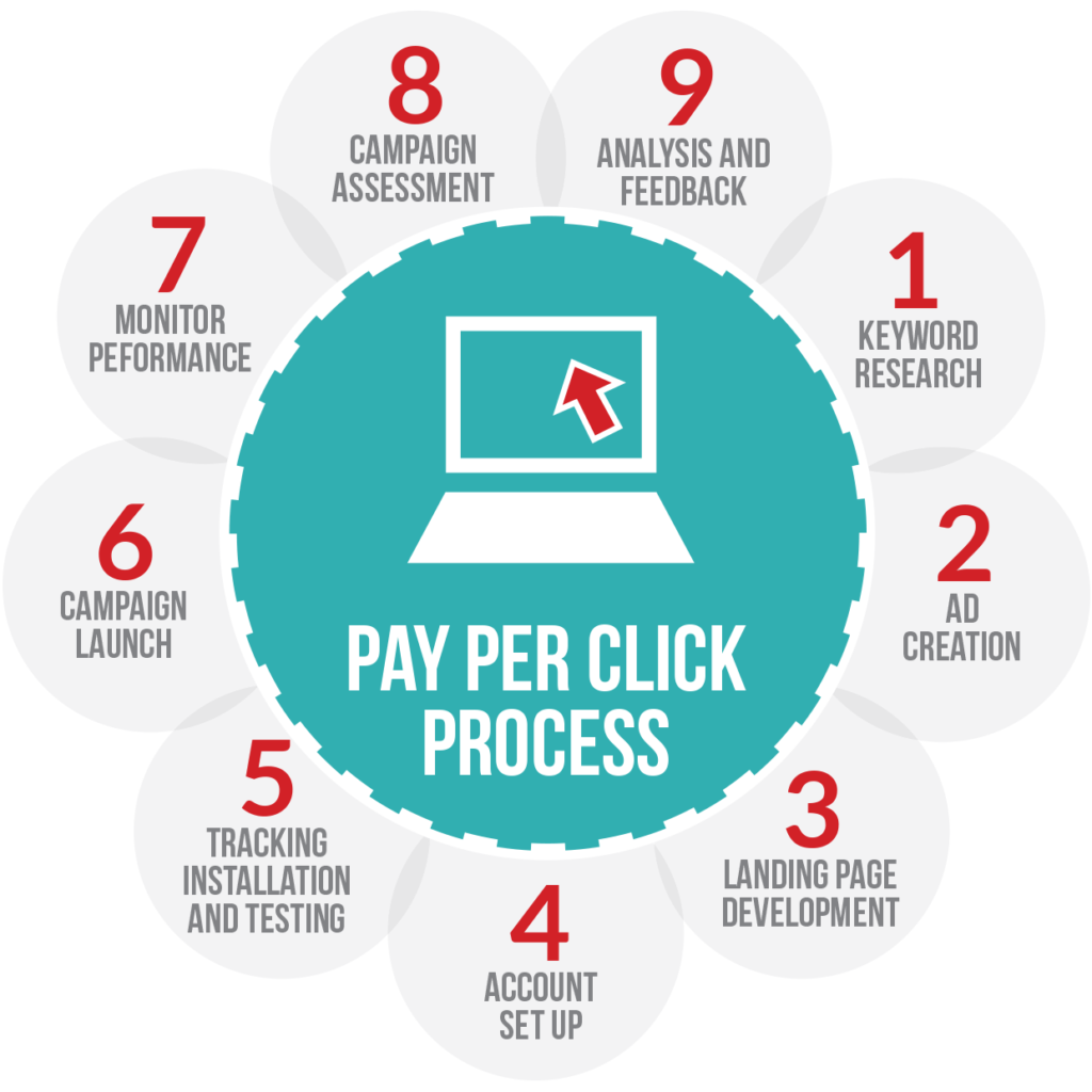 monetize WordPress Pay per click
