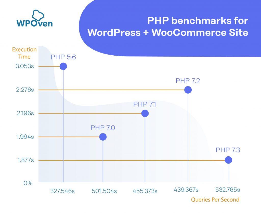 PHP Benchmark WooCommerce