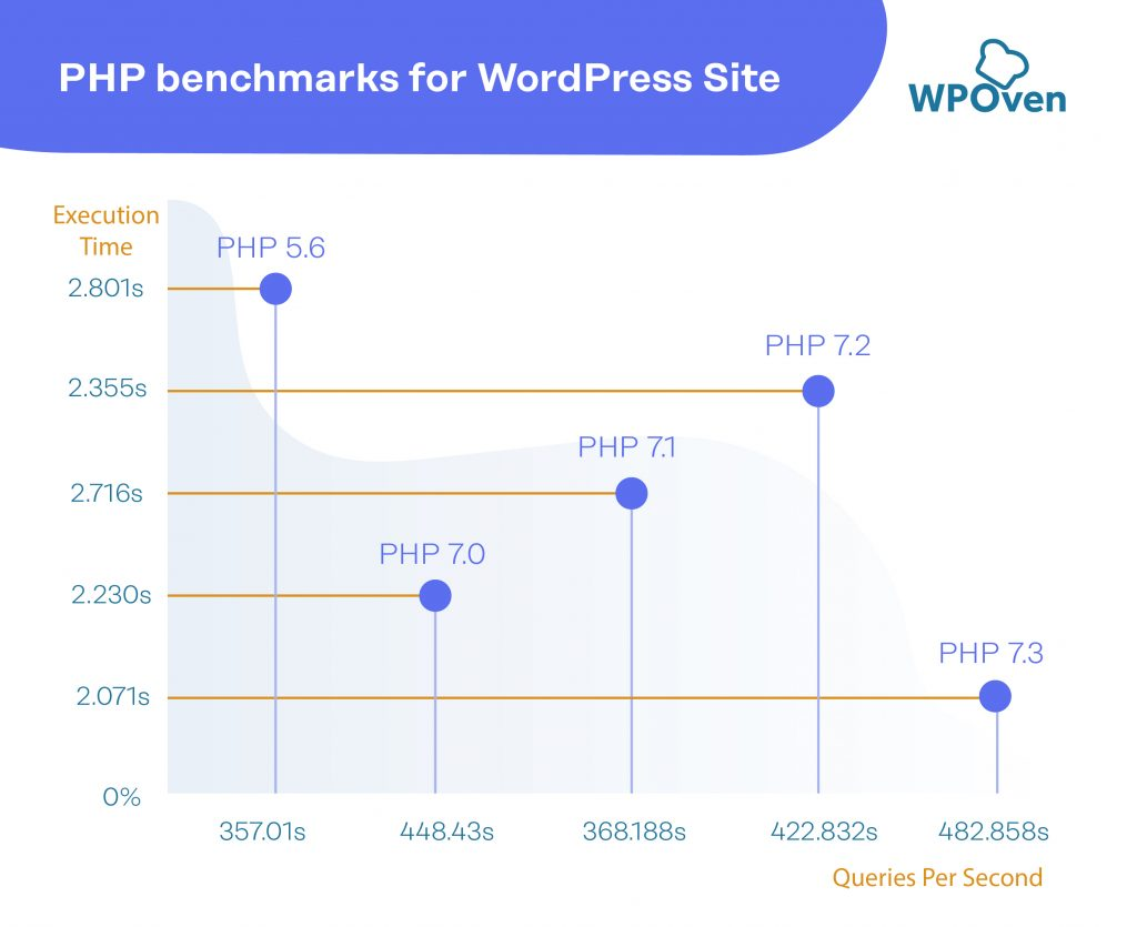 PHP Benchmark WordPress