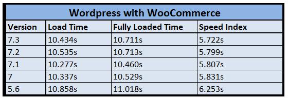 test1 performance comparison woocommerce WordPress PHP Version Benchmark Comparison - Performance Showdown