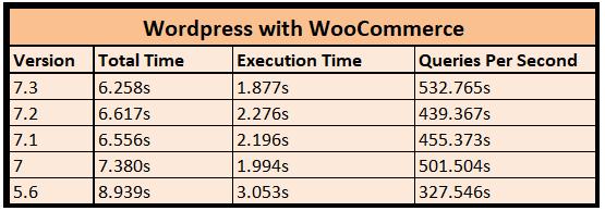 test2 performance comparison woocommerce WordPress PHP Version Benchmark Comparison - Performance Showdown