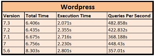 test2 performance comparison wordpress WordPress PHP Version Benchmark Comparison - Performance Showdown
