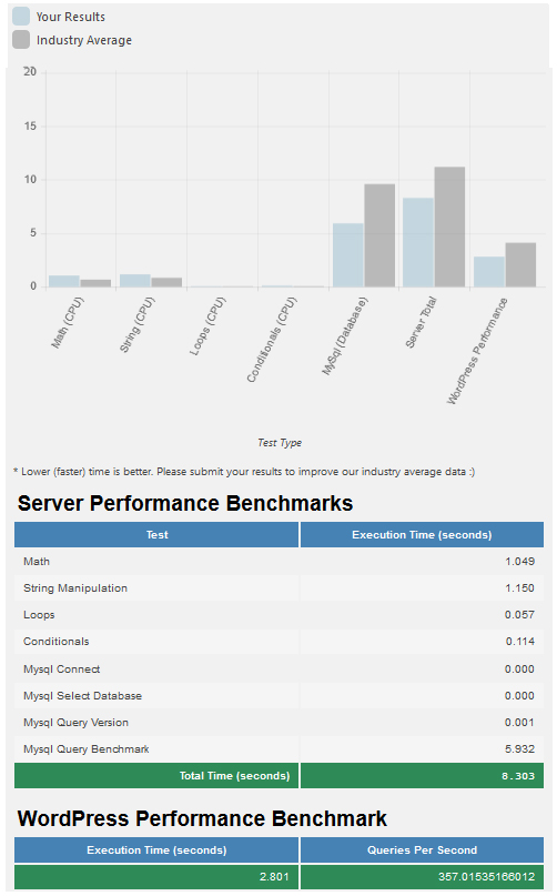 server performance tests