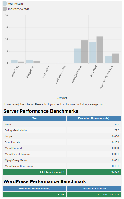 server Performance Benchmarks