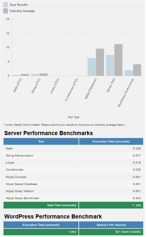 PHP version 7.0 performance test