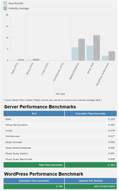 PHP 7.1 performance test