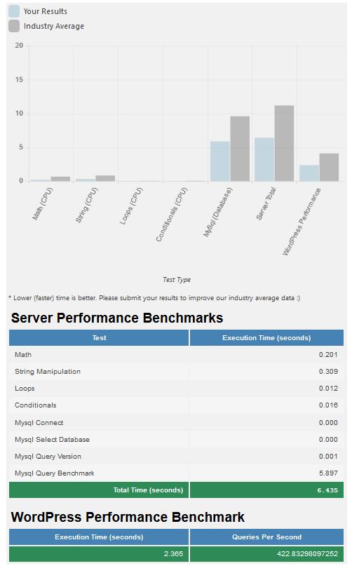 test2 php 7 2 wp WordPress PHP Version Benchmark Comparison - Performance Showdown