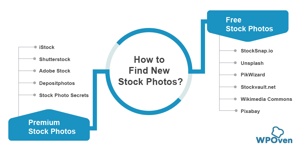 How to Find New Stock Photos How To Find And Add Stock Photos While Working On WordPress?