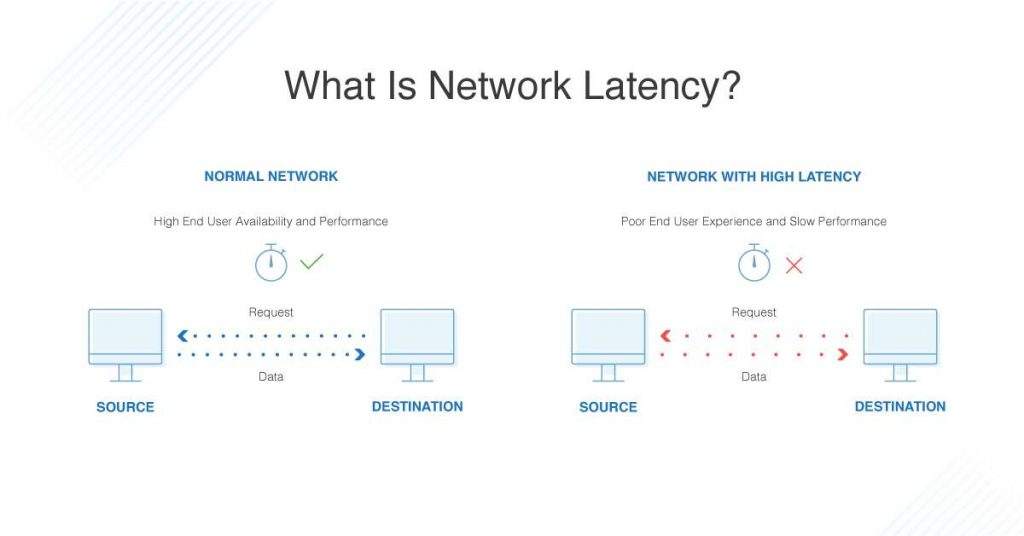what is network latency 9 Honest Reasons to Choose Managed WordPress Hosting 2021