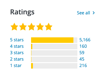 elementor rating