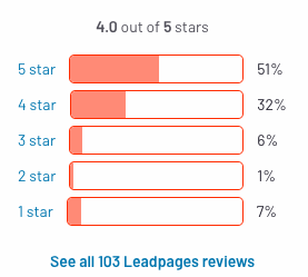 leadspage review