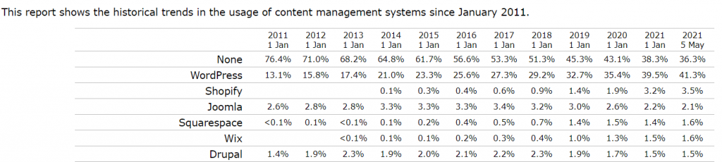 WordPress market share historical trend
