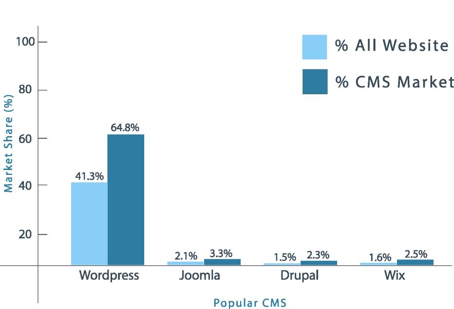 WordPress market share popular cms