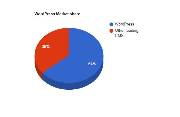 WordPress Market Share Vs Other leading CMS