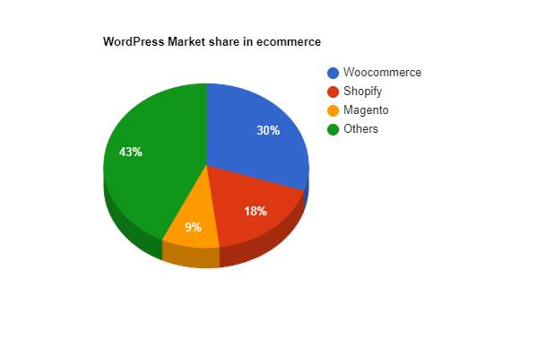 WordPress market share in ecommerce