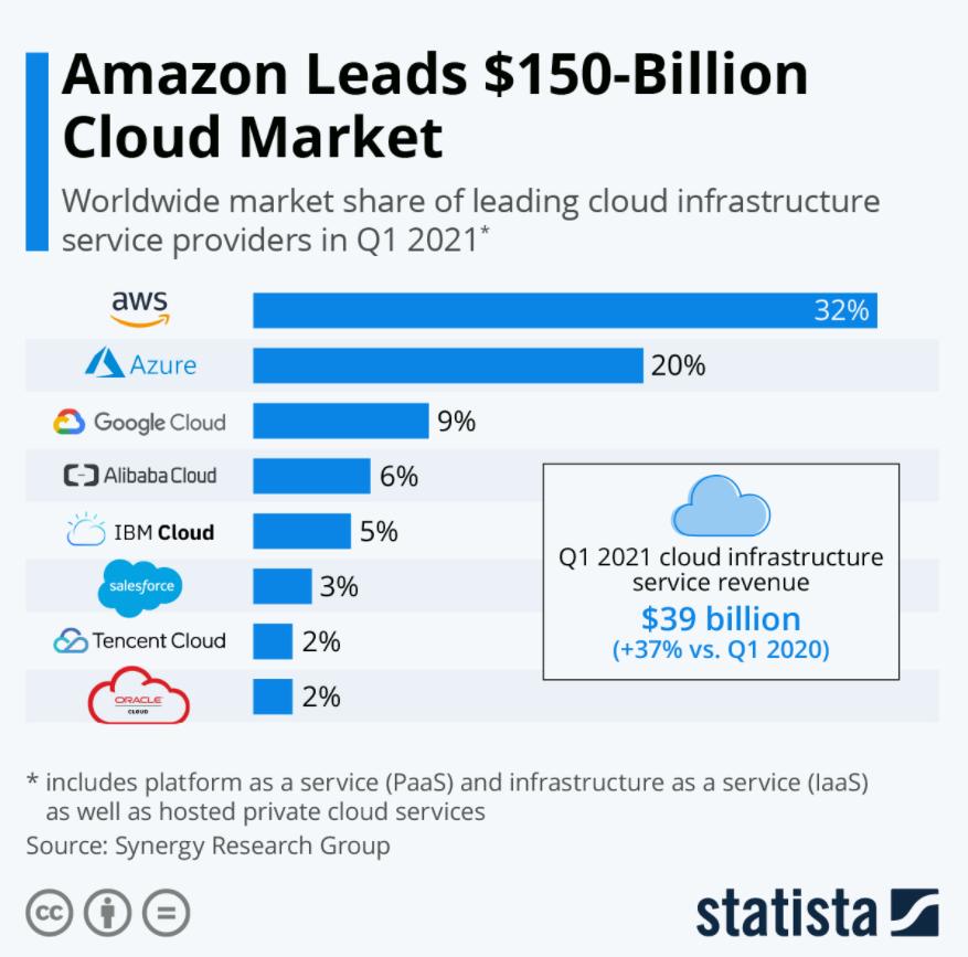 Cloud Market Share 2021